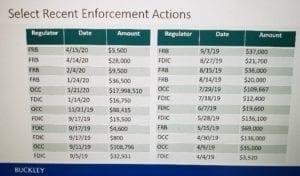 Select recent enforcement actions