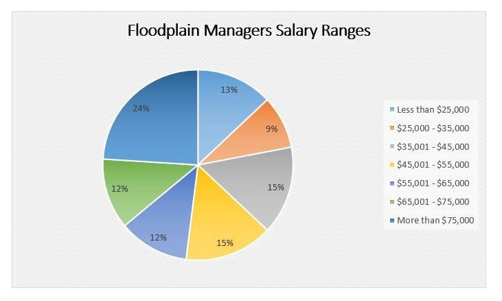 Floodplain Mgr Salary Range Pie Chart