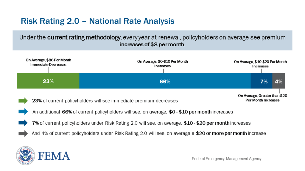 Fema Risk Rating 2.0 National View Rates